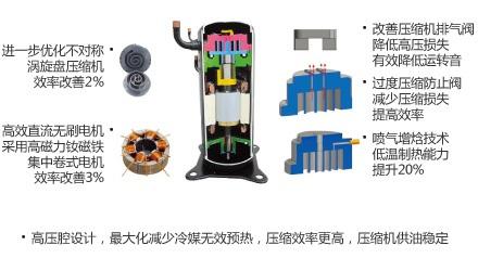 高低压腔涡旋式压缩机优点