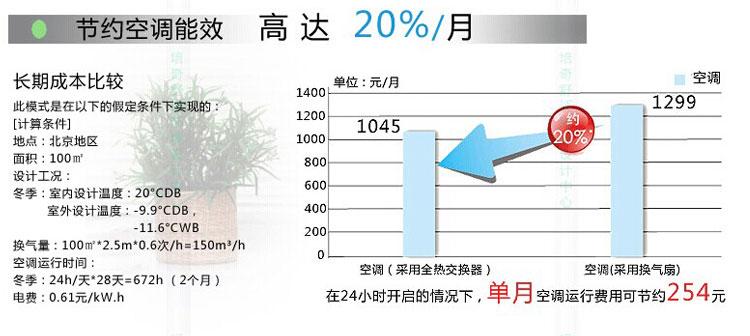 节约空调能但是效20%